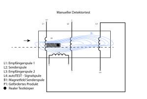 Kontrolle des Kontrolleurs: Der Detektor muss im simulierten Ernstfall ein manuell präpariertes Produkt mit einem metallischen Testkörper finden.